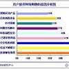 中国电商用户购物需求分析
