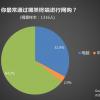 农村电商用户报告:约半数用户已是高频使用人群