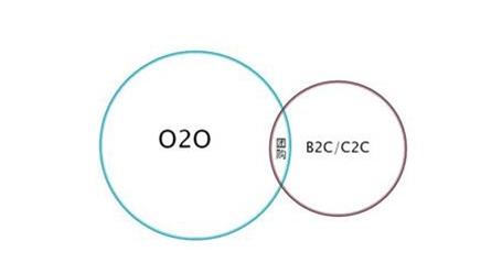 O2O和B2C的异同点有哪些?