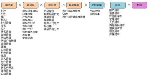 实战干货:电商推广5法